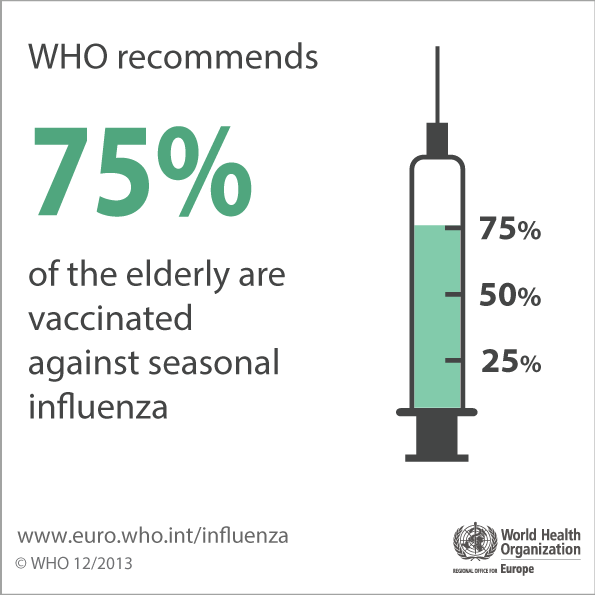 WHO recommends 75% of the elderly are vaccinated against seasonal influenza