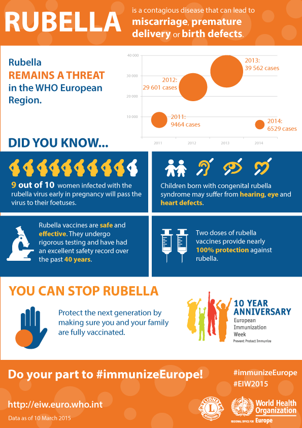 Rubella remains a threat in the WHO European Region
