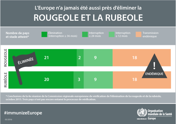 Europe is closer than ever to eliminating measles and rubella