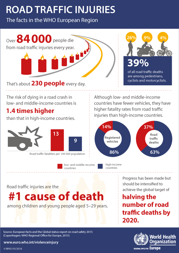 Road traffic injuries. The facts in the WHO European Region
