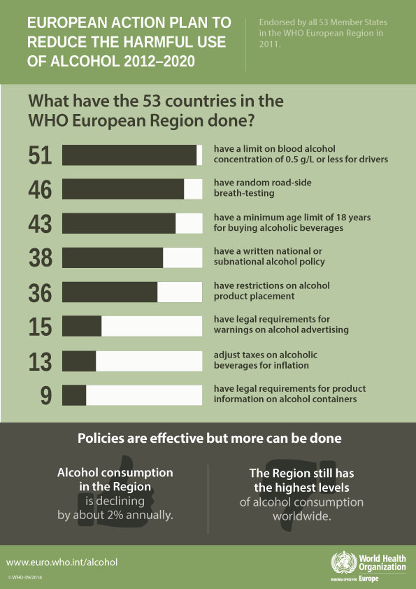 What have the 53 countries in the WHO European Region done to reduce the harmful use of alcohol?