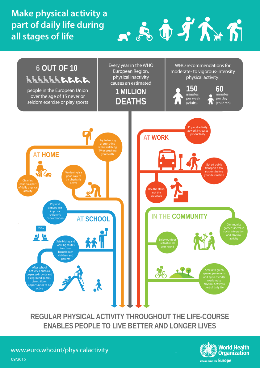 Make physical activity a part of daily life during all stages of life