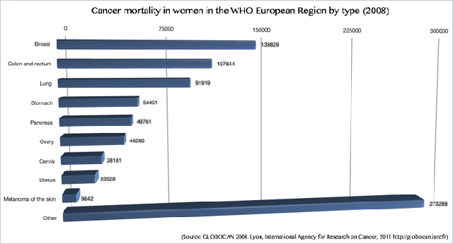 Cancer mortality in women in the WHO European Region by type 2008