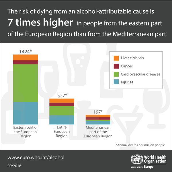 The risk of dying from an alcohol-attributable cause is 7 times higher in people from the eastern part of the European Region than from the Mediterranean part