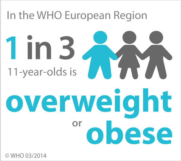 Who Europe Obesity Infographic 1 In 3 11 Year Olds Is Overweight Or Obese Download