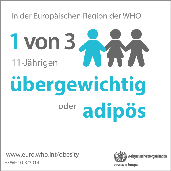 In the WHO European Region 1 in 3 11-year-olds is overweight or obese