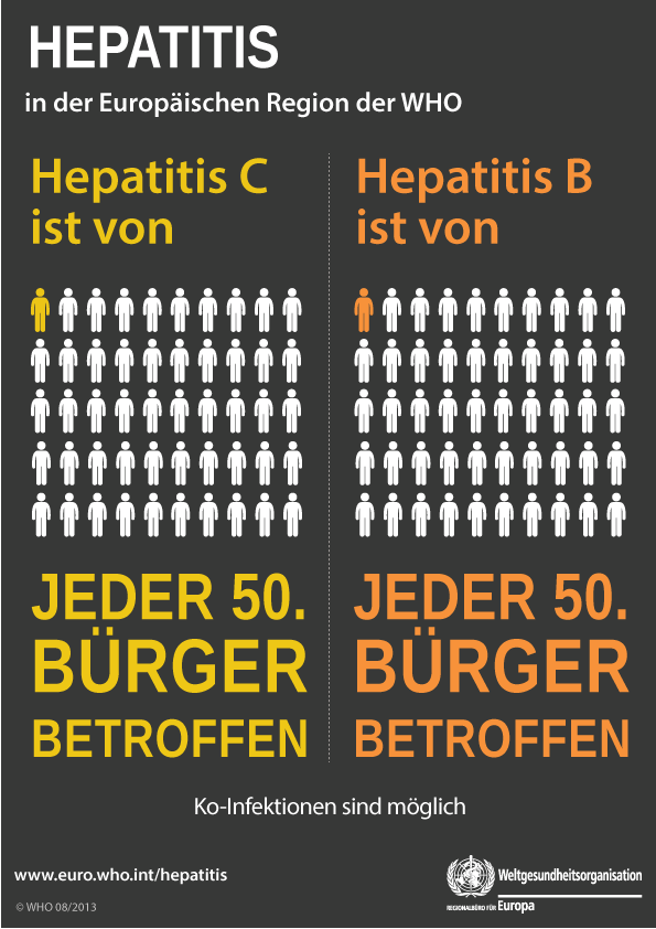 In the WHO European Region hepatitis c affects 1 in 50 people. Hepatitis b affects 1 in 50 people. Co-infection may occur.