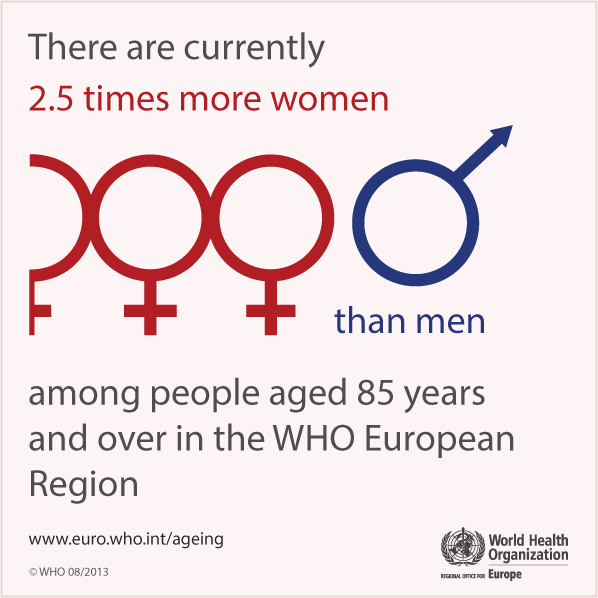 There are currently 2.5 times more women than men among people aged 85 years and over in the WHO European Region
