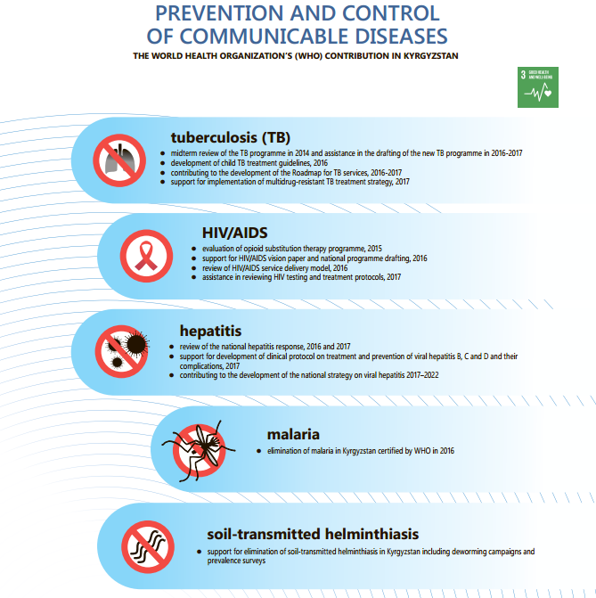 WHO/Europe | Prevention and control of communicable diseases