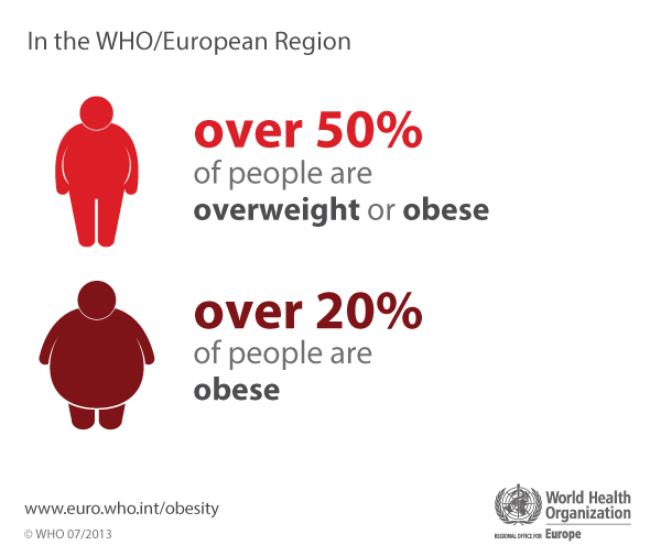 who europe obesity infographic over 50 of people are overweight or obese download who europe obesity infographic