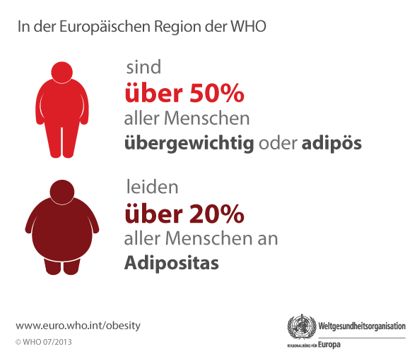 In the WHO/European Region Over 50% of people are overweight or obese. Over 20% of people are obese