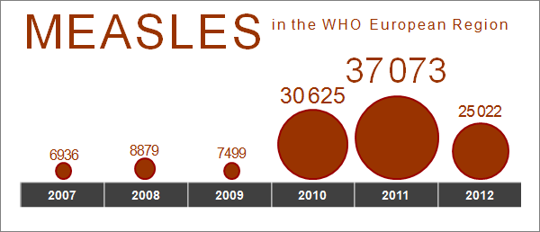 Infographic: Measles cases in the WHO European Region 2007-2012