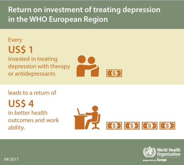 Infographic – Return on investment of treating depression in the WHO European Region (2017)